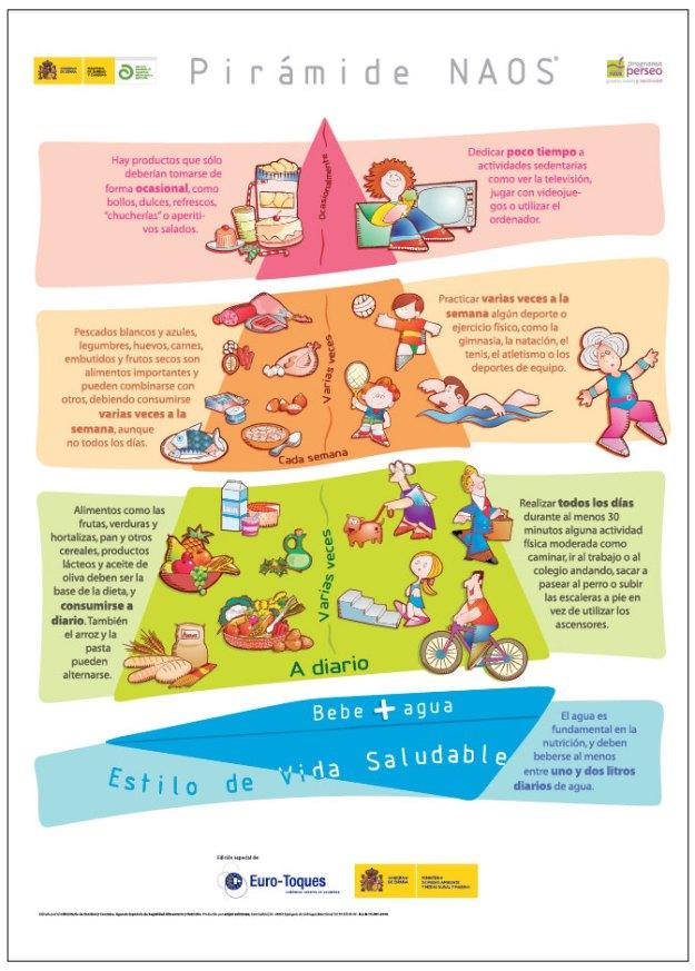piramide-naos Conecta365